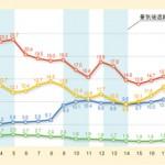 日本における税別の税収額の推移